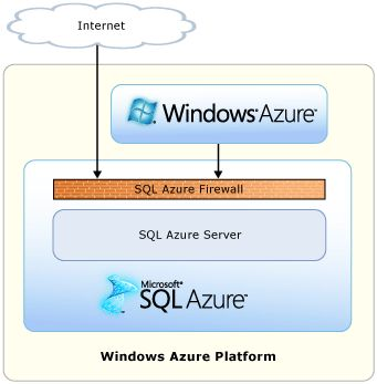 azure application